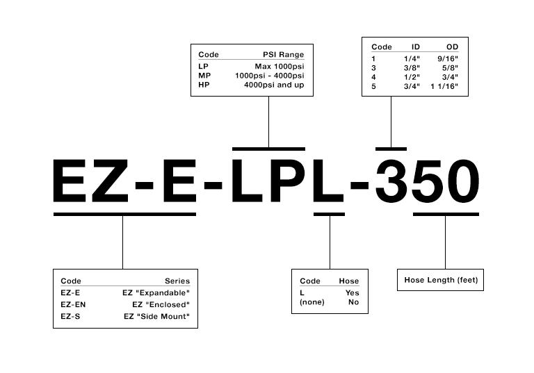 Model number decoder